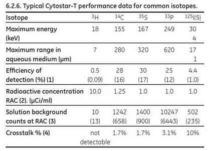 cytostar_data_ASK_tcm137-192164