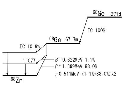 ge68ga68